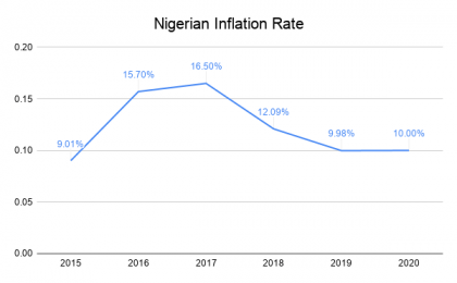 Nigerian Inflation Rate
